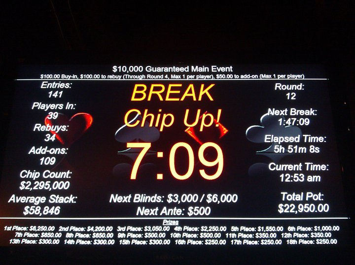 Six hours in to the Encore $10K